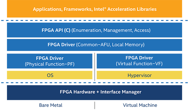 Intel® Programmable Acceleration Card with Intel Arria® 10